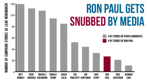 ron paul media chart jon stewart ames iowa straw poll