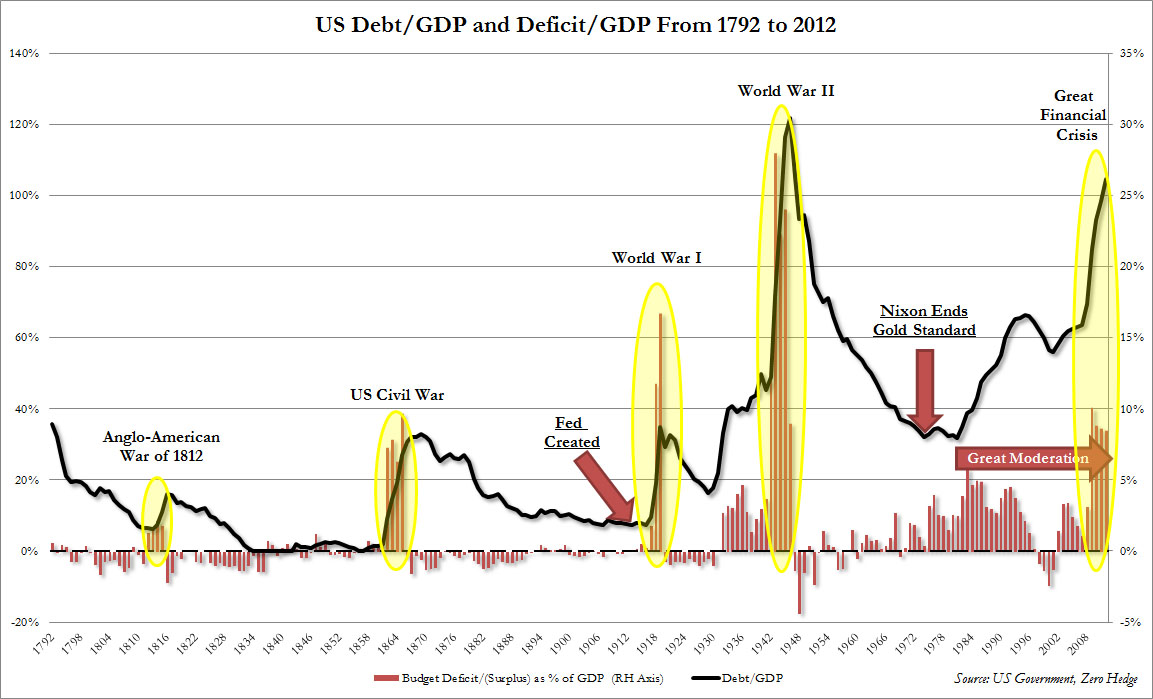US Debt to GDP Since 1792