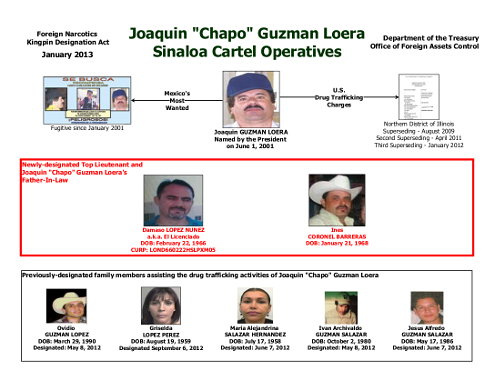 "U.S. Treasury's ""Sinaloa Cartel Operatives"" list"